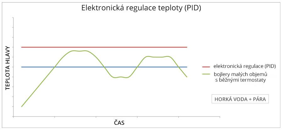 Elektronická regulace teploty