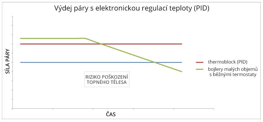 Výdej páry s elektronickou regulací teploty